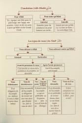 Le Commentaire des Trois Fondements - Cheikh 'Abd Ar-Razzâq Al-Badr